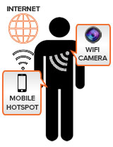 internet access to wearable cameras